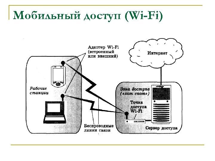 Мобильный доступ (Wi-Fi)