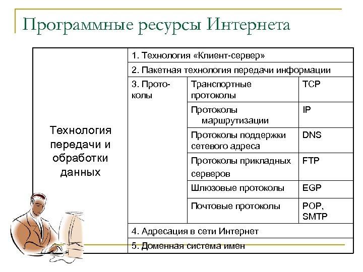 Программные ресурсы Интернета 1. Технология «Клиент сервер» 2. Пакетная технология передачи информации 3. Прото