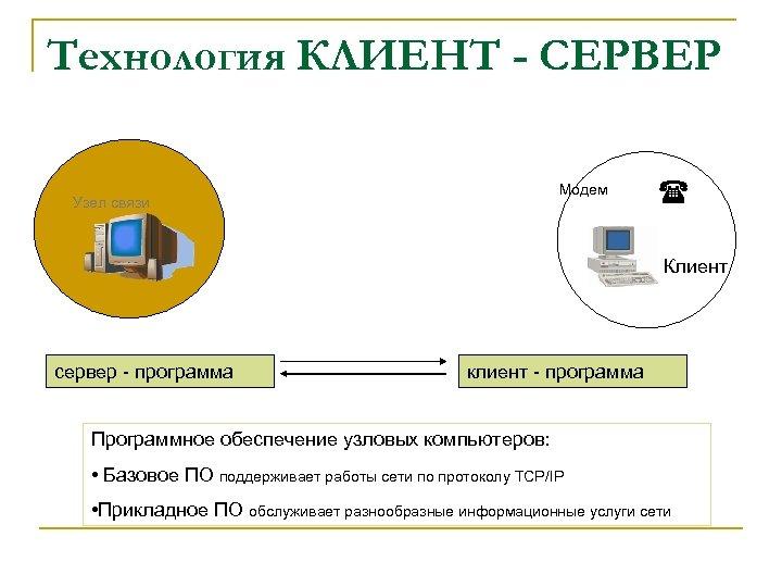Технология КЛИЕНТ - СЕРВЕР Модем Узел связи Клиент сервер программа клиент программа Программное обеспечение