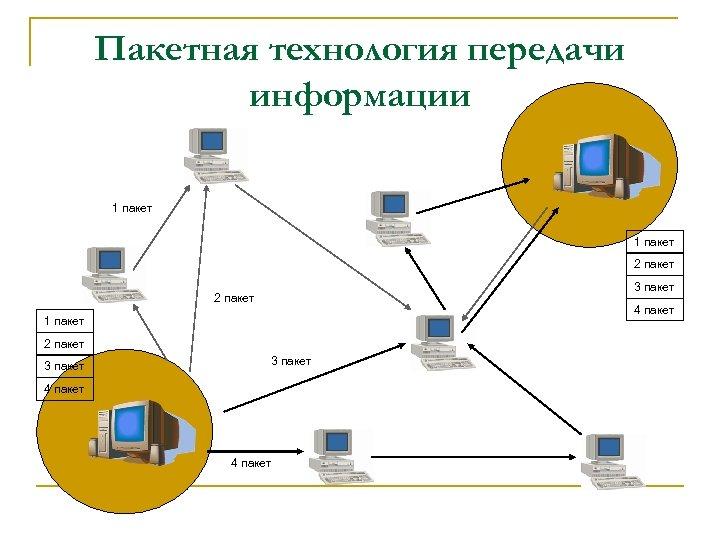 Пакетная технология передачи информации 1 пакет 2 пакет 3 пакет 2 пакет 4 пакет