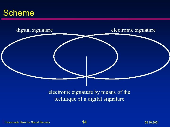 Scheme digital signature electronic signature by means of the technique of a digital signature