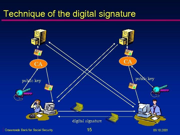 Technique of the digital signature CA CA public key digital signature Crossroads Bank for