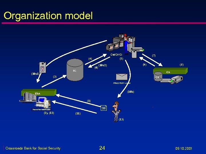 Organization model VRK CM/CP/CI (4) (7) (5) (6) (9) (10 a 2) (8) RC