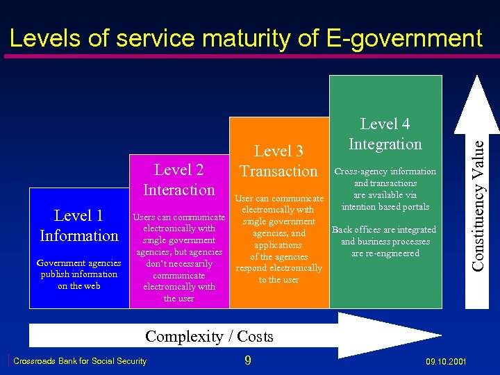 Level 2 Interaction Level 1 Information Government agencies publish information on the web Level