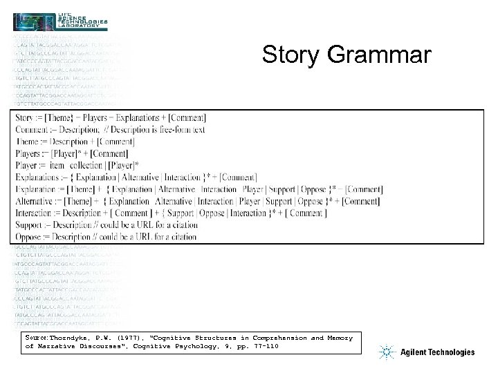 Story Grammar Source: Thorndyke, P. W. (1977),