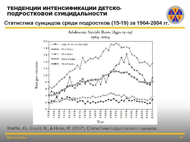 ТЕНДЕНЦИИ ИНТЕНСИФИКАЦИИ ДЕТСКОПОДРОСТКОВОЙ СУИЦИДАЛЬНОСТИ Статистика суицидов среди подростков (15 -19) за 1964 -2004 гг.