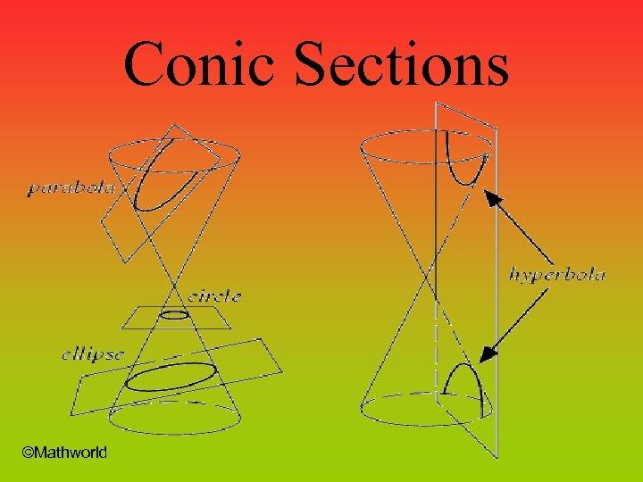 Conic Sections ©Mathworld