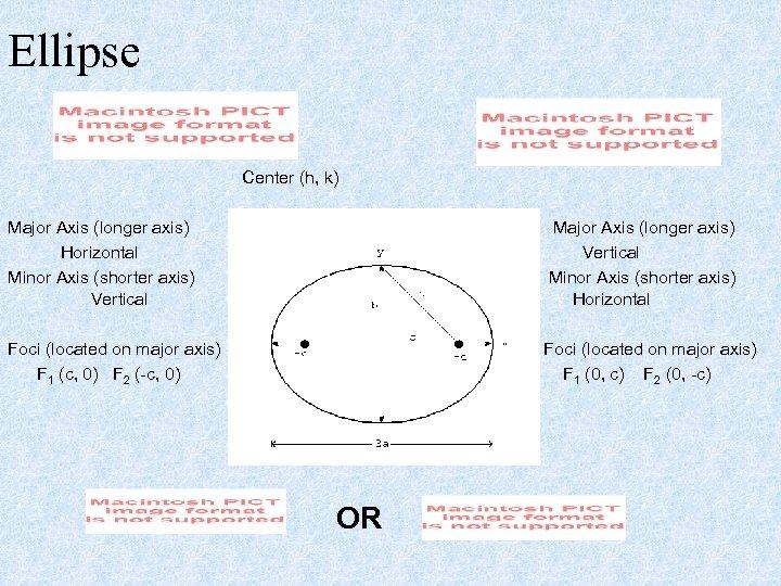 Ellipse Center (h, k) Major Axis (longer axis) Horizontal Minor Axis (shorter axis) Vertical