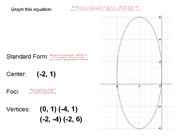 Graph this equation: Standard Form: Center: (-2, 1) Foci: Vertices: (0, 1) (-4, 1)
