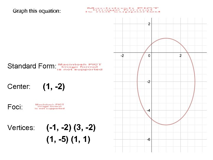 Graph this equation: Standard Form: Center: (1, -2) Foci: Vertices: (-1, -2) (3, -2)