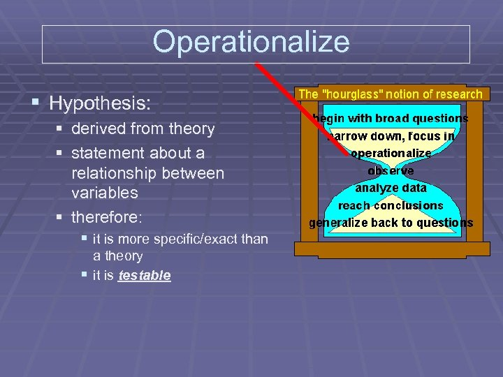Operationalize § Hypothesis: § derived from theory § statement about a relationship between variables