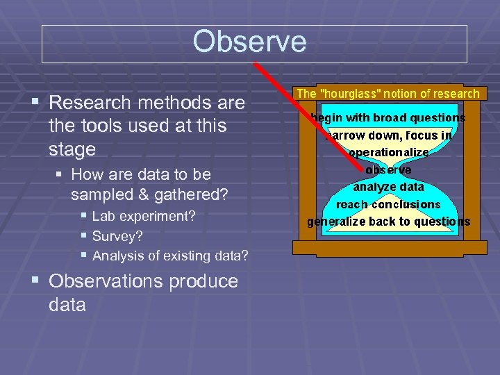 Observe § Research methods are the tools used at this stage § How are