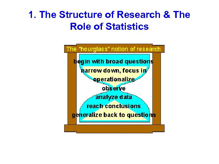 1. The Structure of Research & The Role of Statistics