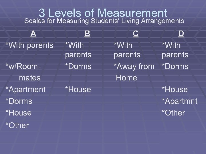 3 Levels of Measurement Scales for Measuring Students' Living Arrangements A *With parents *w/Roommates
