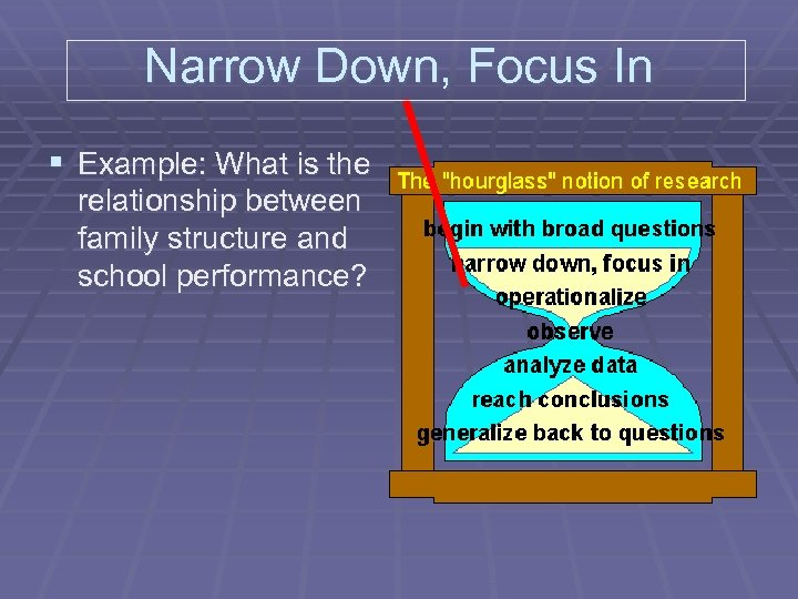 Narrow Down, Focus In § Example: What is the relationship between family structure and