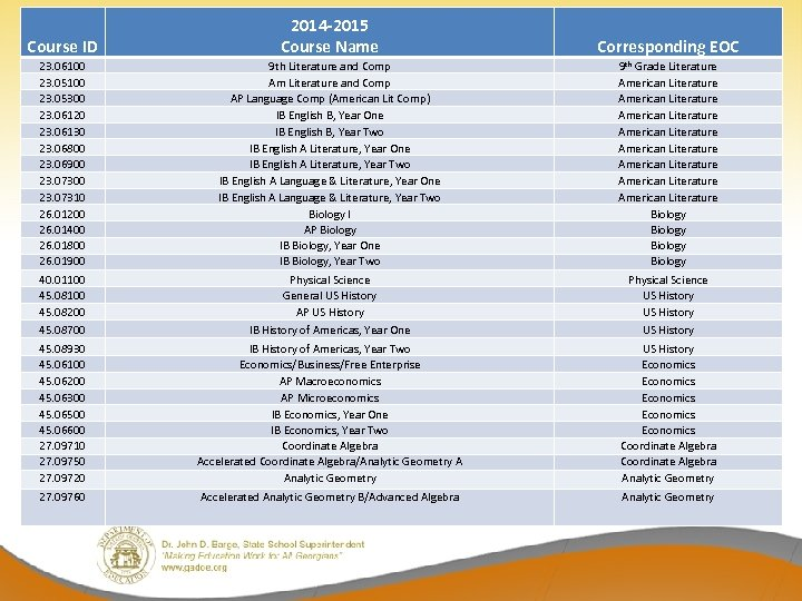 Course ID 2014 -2015 Course Name Corresponding EOC 23. 06100 23. 05300 23. 06120
