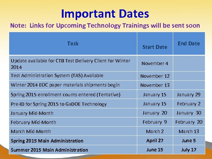 Important Dates Note: Links for Upcoming Technology Trainings will be sent soon Task Start