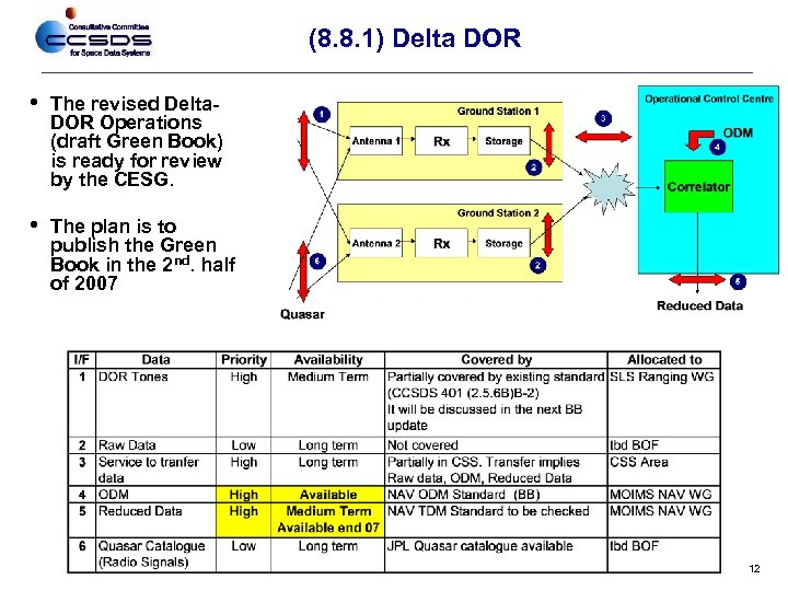 (8. 8. 1) Delta DOR • The revised Delta. DOR Operations (draft Green Book)