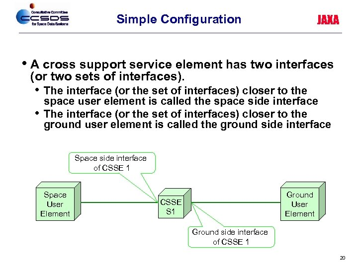 Simple Configuration JAXA • A cross support service element has two interfaces (or two