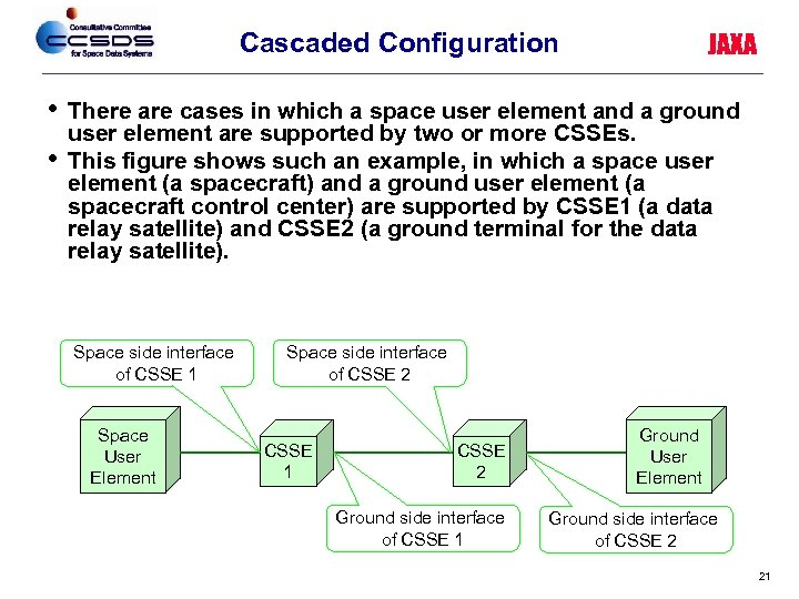 Cascaded Configuration • • JAXA There are cases in which a space user element