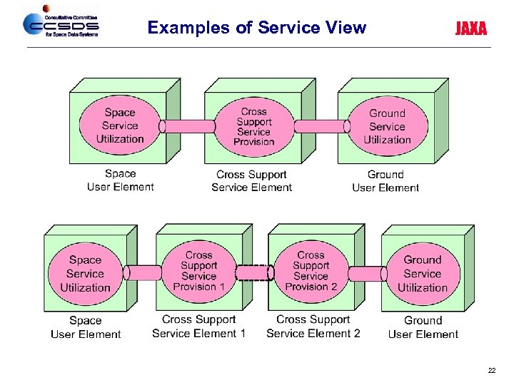 Examples of Service View JAXA 22