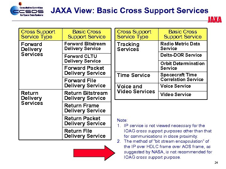 JAXA View: Basic Cross Support Services JAXA Cross Support Service Type Forward Delivery Services