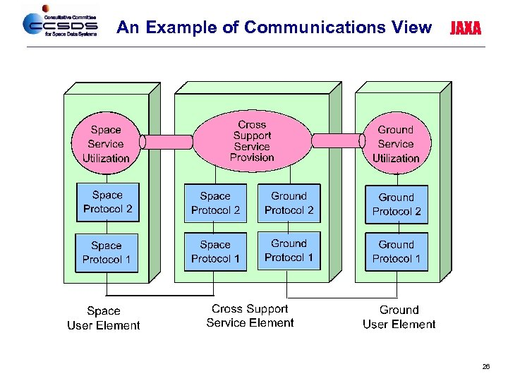 An Example of Communications View JAXA 26