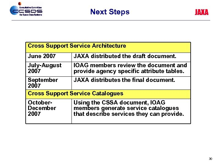 Next Steps JAXA Cross Support Service Architecture June 2007 JAXA distributed the draft document.