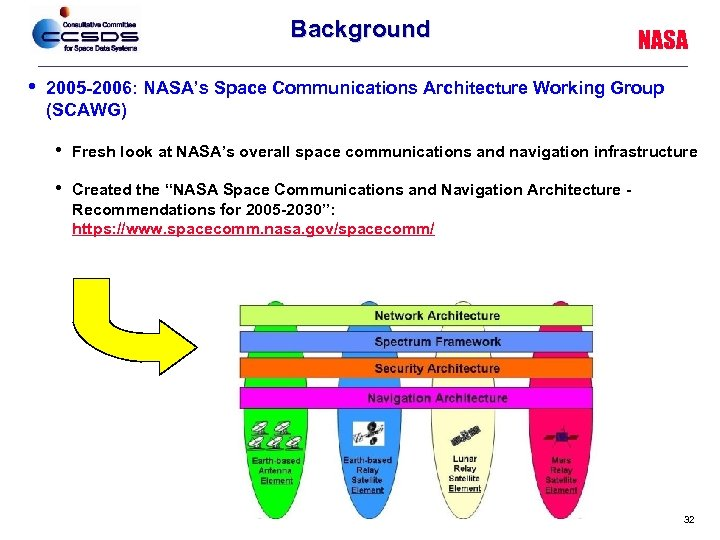 Background • NASA 2005 -2006: NASA's Space Communications Architecture Working Group (SCAWG) • Fresh
