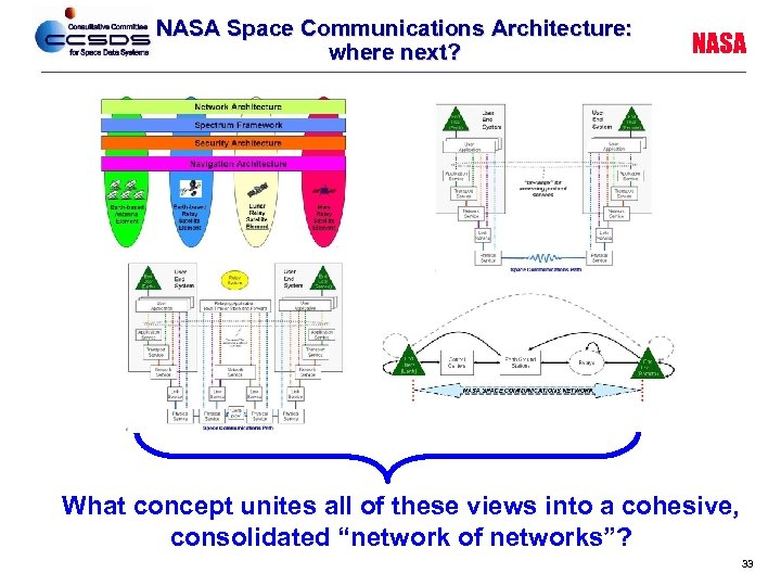 NASA Space Communications Architecture: where next? NASA What concept unites all of these views