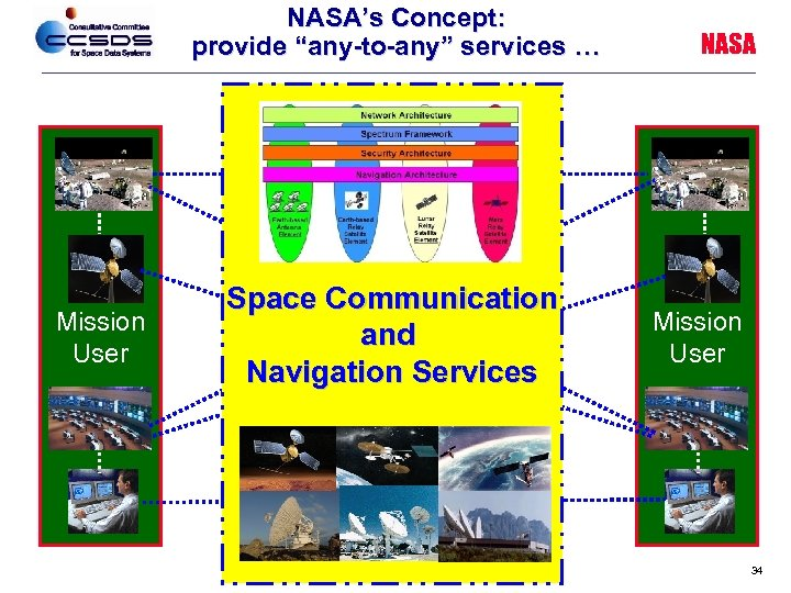 "NASA's Concept: provide ""any-to-any"" services … Mission User Space Communication and Navigation Services NASA"
