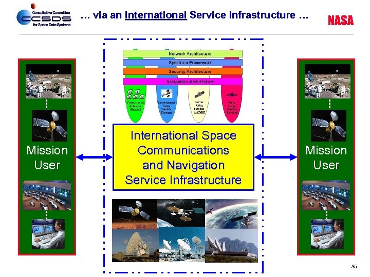 … via an International Service Infrastructure … Mission User International Space Communications and Navigation