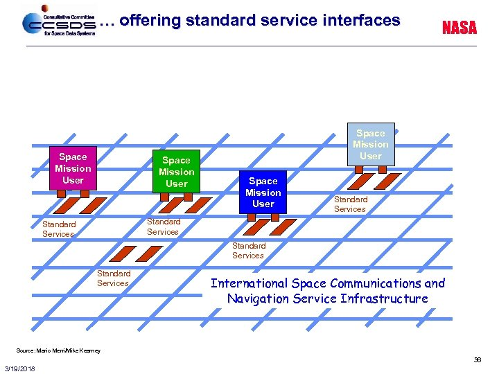 … offering standard service interfaces Space Mission User NASA Space Mission User Standard Services