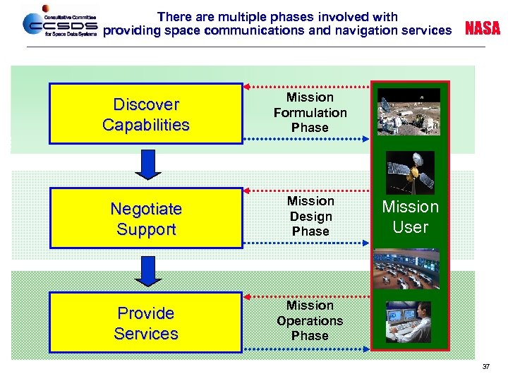 There are multiple phases involved with providing space communications and navigation services Discover Capabilities