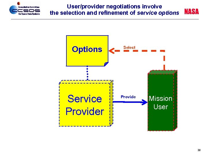 User/provider negotiations involve the selection and refinement of service options Options Service Provider NASA