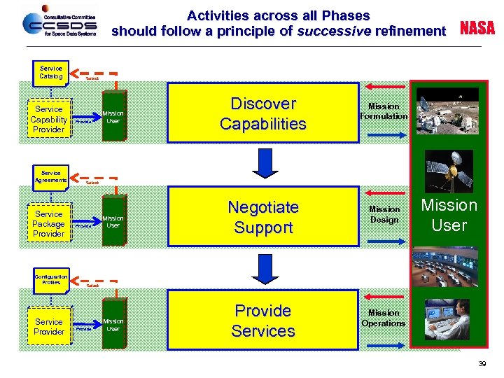 Activities across all Phases should follow a principle of successive refinement Service Catalog Service