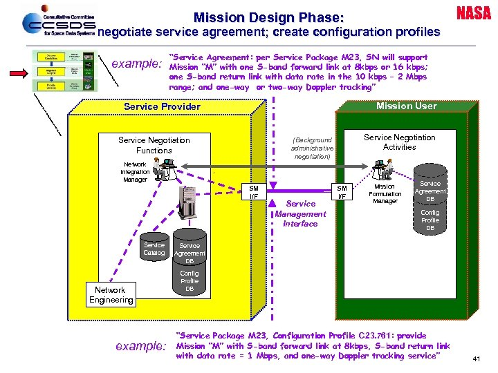 "NASA Mission Design Phase: negotiate service agreement; create configuration profiles example: ""Service Agreement: per"
