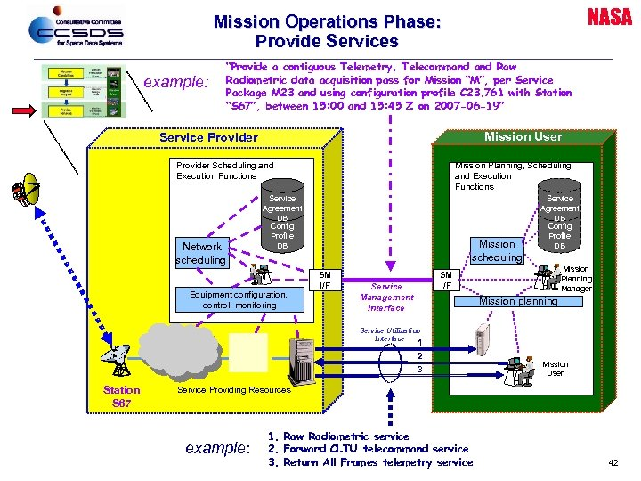 "NASA Mission Operations Phase: Provide Services example: ""Provide a contiguous Telemetry, Telecommand Raw Radiometric"