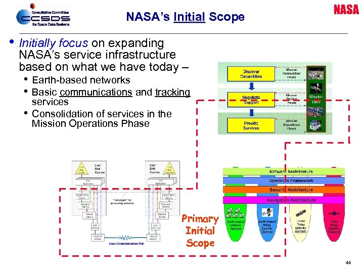 NASA's Initial Scope NASA • Initially focus on expanding NASA's service infrastructure based on