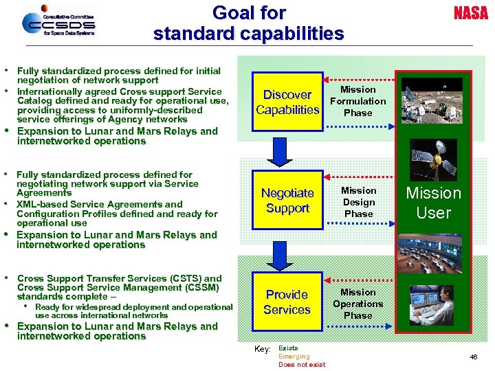 Goal for standard capabilities • • Fully standardized process defined for initial negotiation of