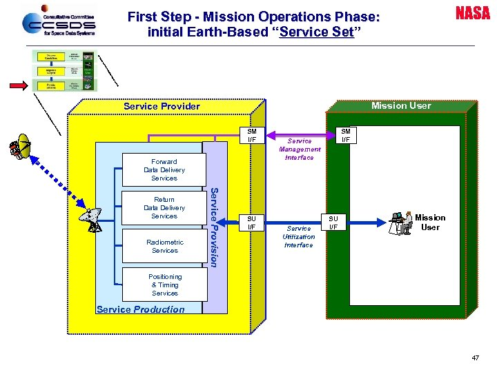 "NASA First Step - Mission Operations Phase: initial Earth-Based ""Service Set"" Mission User Service"