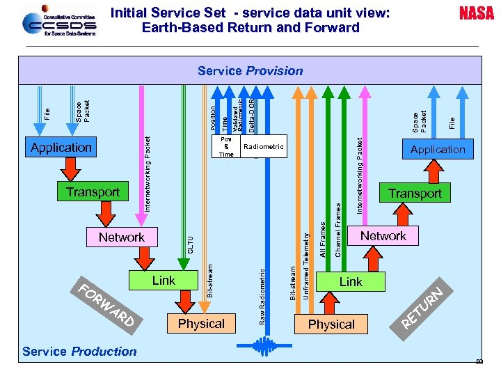 NASA Initial Service Set - service data unit view: Earth-Based Return and Forward Service