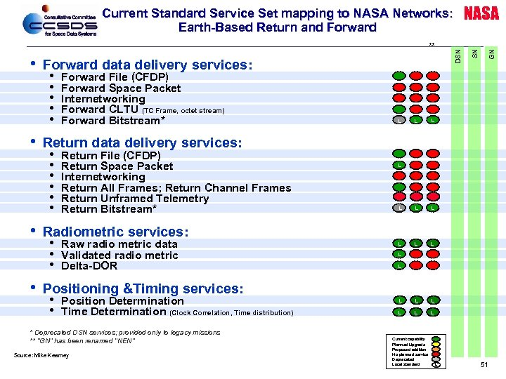 • • • Forward data delivery services: • Forward File (CFDP) • Forward