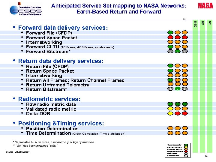 • Forward data delivery services: • Forward File (CFDP) • Forward Space Packet