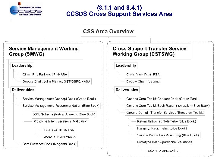 (8. 1. 1 and 8. 4. 1) CCSDS Cross Support Services Area 7