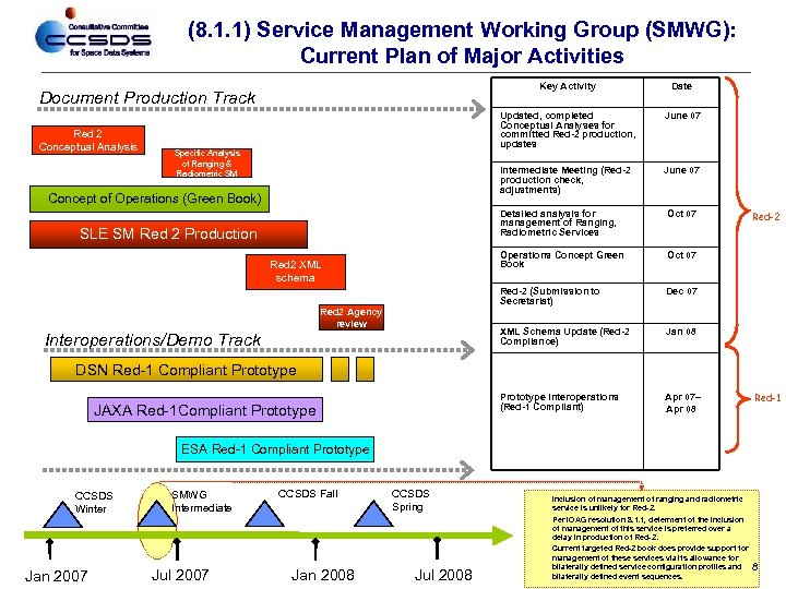 (8. 1. 1) Service Management Working Group (SMWG): Current Plan of Major Activities Key