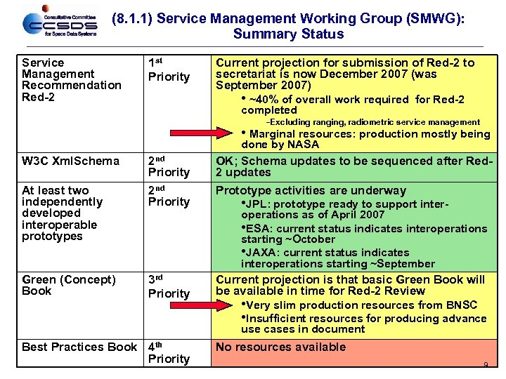 (8. 1. 1) Service Management Working Group (SMWG): Summary Status Service Management Recommendation Red-2