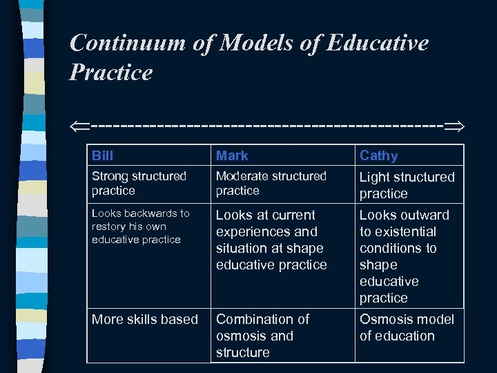 Continuum of Models of Educative Practice ------------------------ Bill Mark Cathy Strong structured practice Moderate