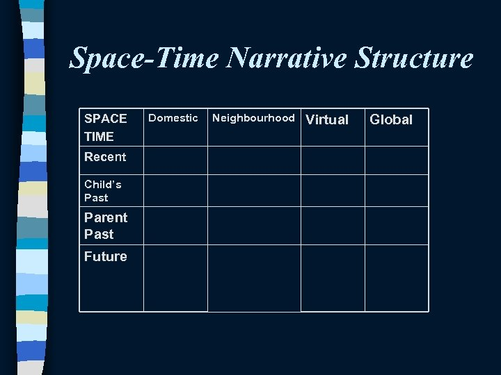 Space-Time Narrative Structure SPACE TIME Recent Child's Past Parent Past Future Domestic Neighbourhood Virtual