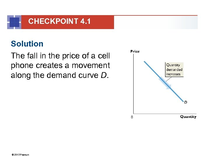 CHECKPOINT 4. 1 Solution The fall in the price of a cell phone creates